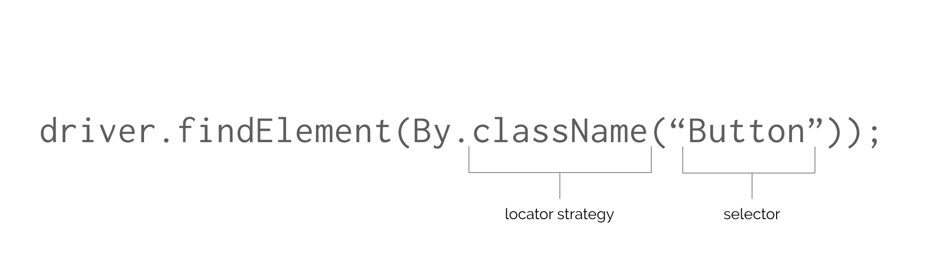 Components of a find element call