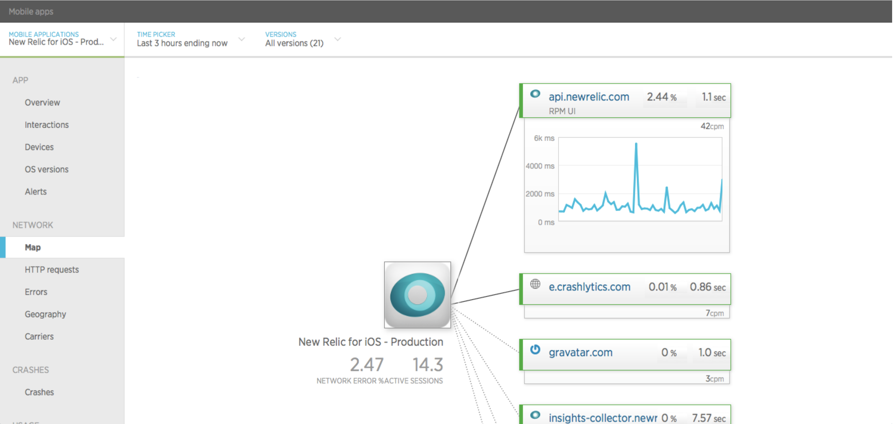 New Relic Mobile Performance